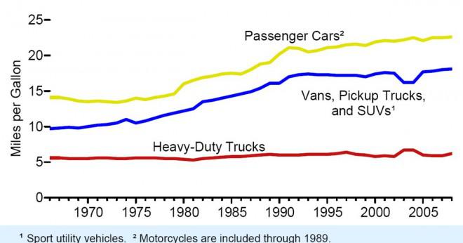 Hur många miles kan du köra per gallon?