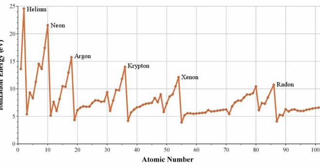 Varför helium har låg kokpunkt?
