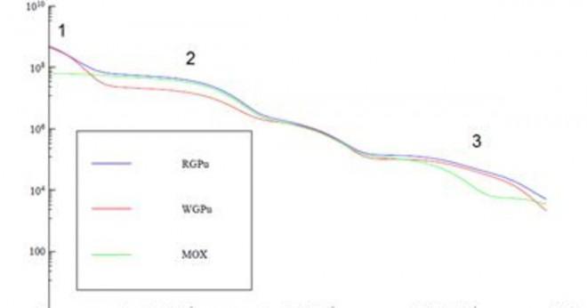 Isotop med radioaktiv datering
