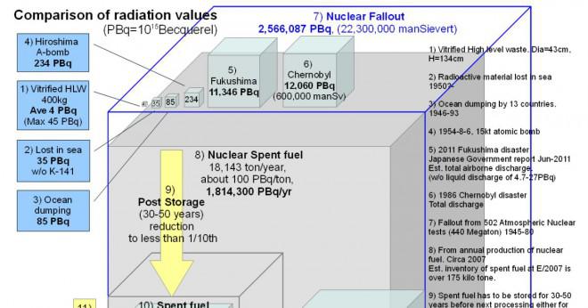 Varför är det farligt att gräva ner eller förbränning av radioaktivt avfall?