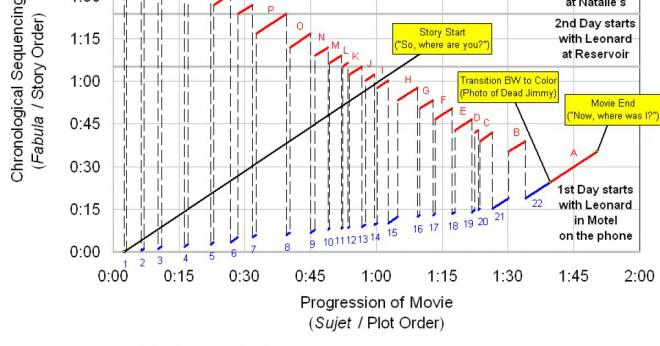 Hur ska en film visas i kronologisk ordning?