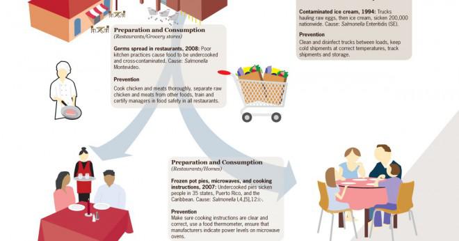 Hur många Cfu i livsmedel kommer att orsaka matförgiftning?