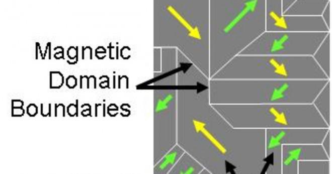 Varför är magnetism viktigt?
