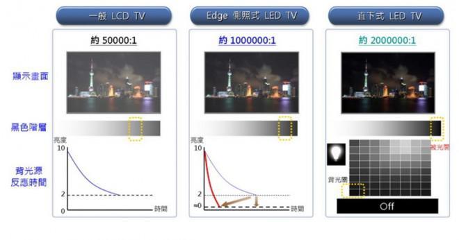 Vilken typ av bakgrundsbelysning använder LCD-HDTV?